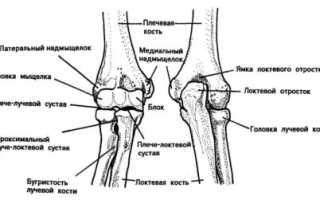 Особенности проявления синовита локтевого сустава